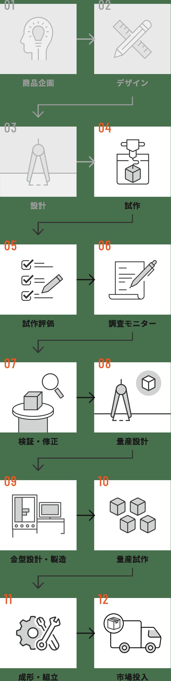 製造に特化したフロー イメージ イメージ