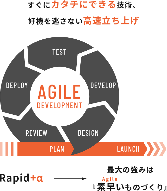 最大の強みは素早い(Agile)ものづくり