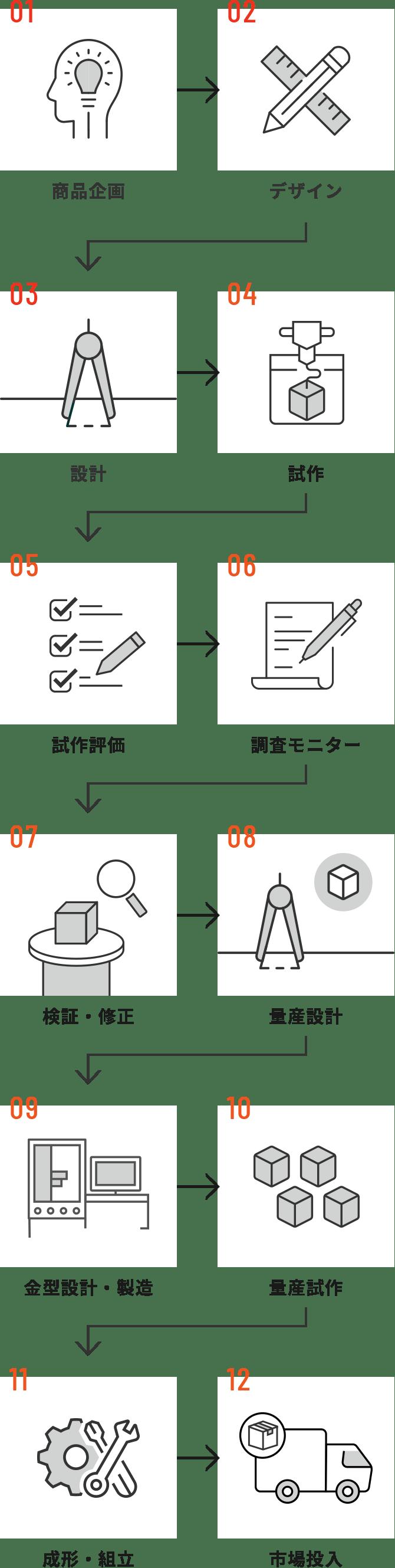 制作フローイメージ